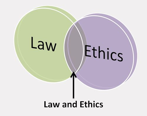 relationship between ethics and the law in business philosophy essay Ethics essay – kantian ethics  by the law most business uses ethics in order to be  experience to explain the relationship between.